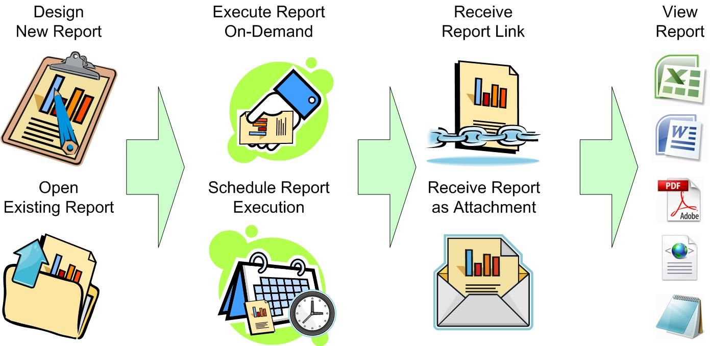 ConnectWise Reporting Tools Overview Report Writer